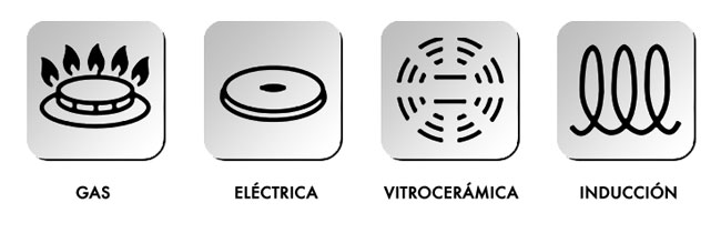 símbolos de identificación de placas para vitrocerámica, inducción, eléctricas o de gas